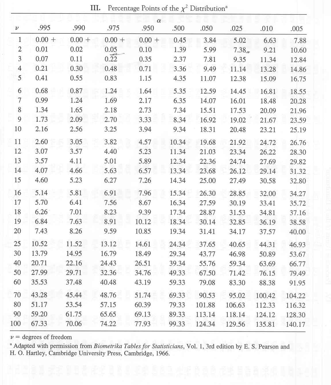 F Distribution Table Two Tailed Chi Square Distributio...